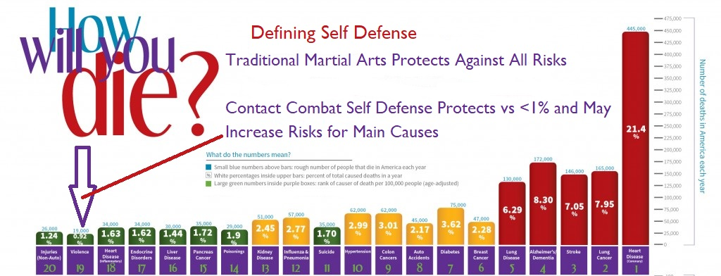 Defining self defense - why focus on violent assault when it is low risk?